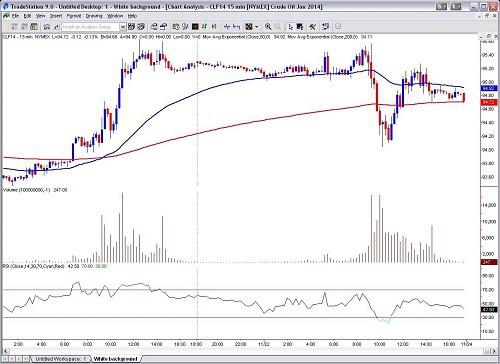 TradeStation chart